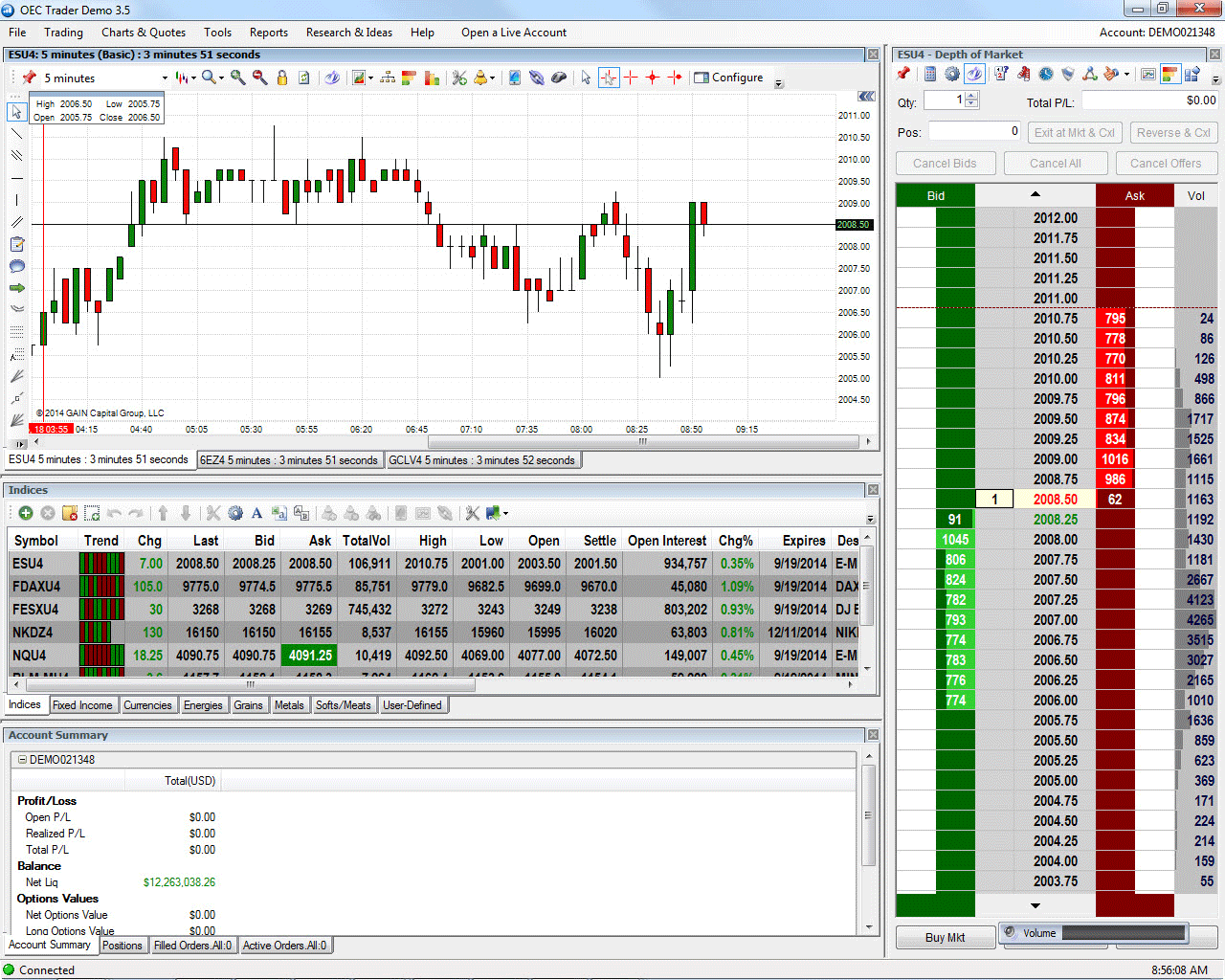 Futures Market Quotes Exchange Traded Futures And Options  Gain Capital